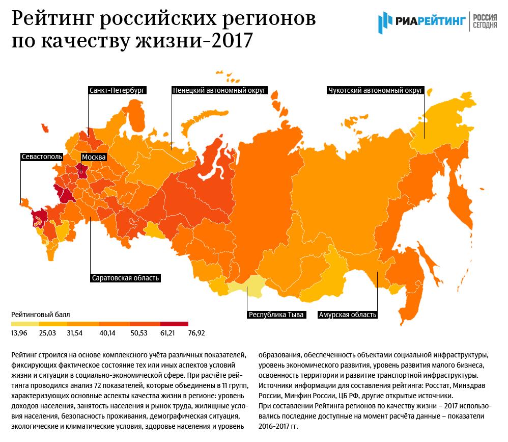рейтинг российских регионов 2017