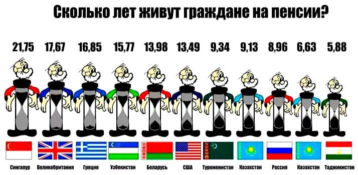 возраст дожития в разных странах
