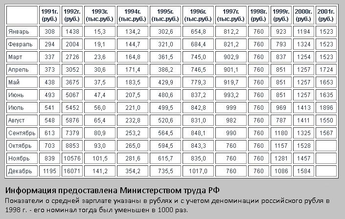 средняя зарплата по месяцам с 1991г
