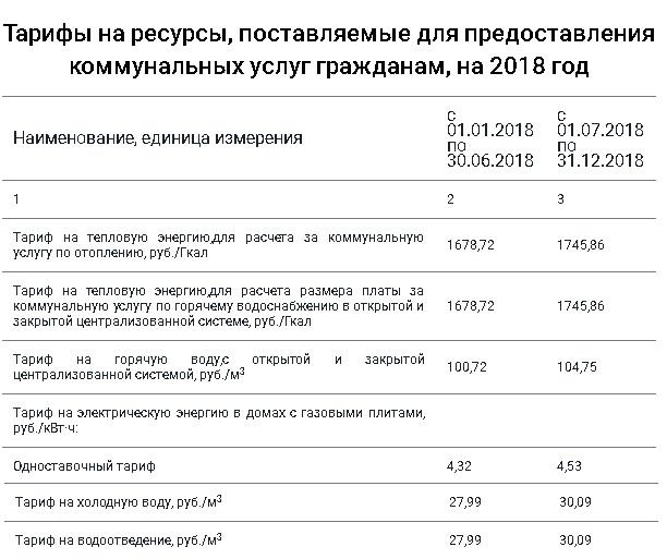 тарифы на коммунальные услуги в СПб
