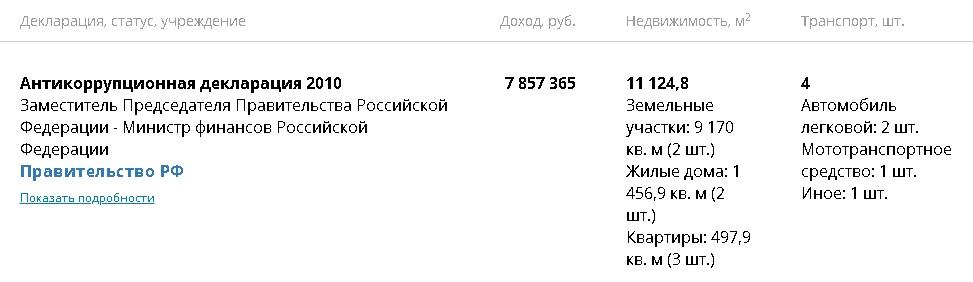 Алексей Кудрин доходы 2017