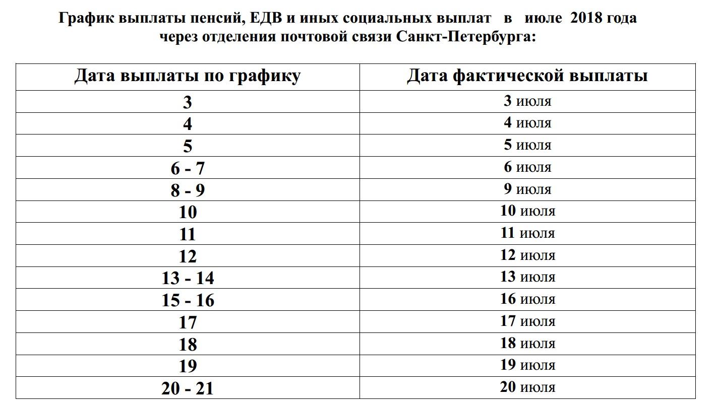 график выплаты пенсий в июле