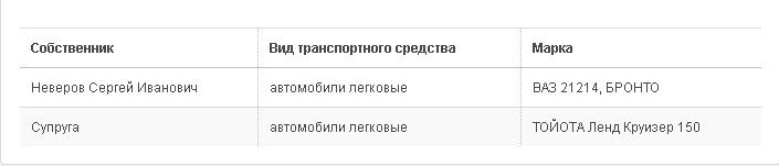 ГД Неверов авто