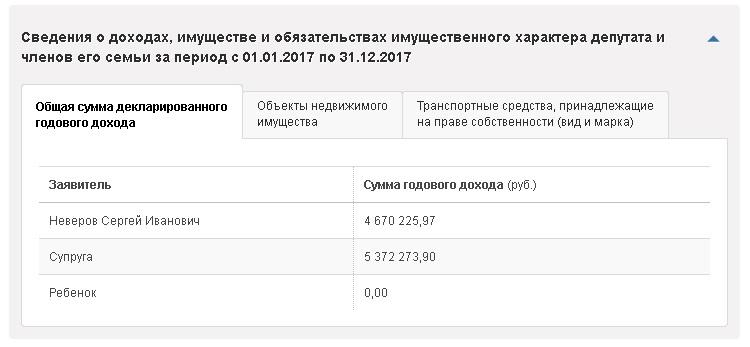 ГД Неверов доходы