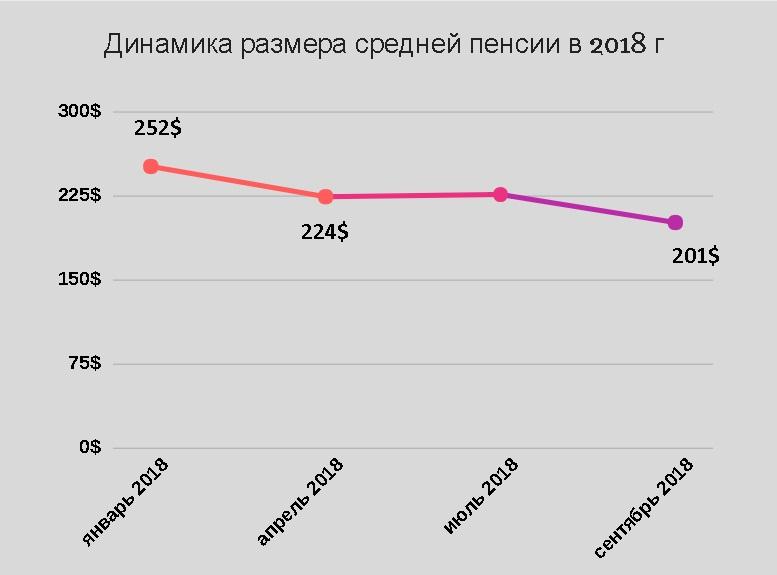 Динамика размера средней пенсии в 2018 г