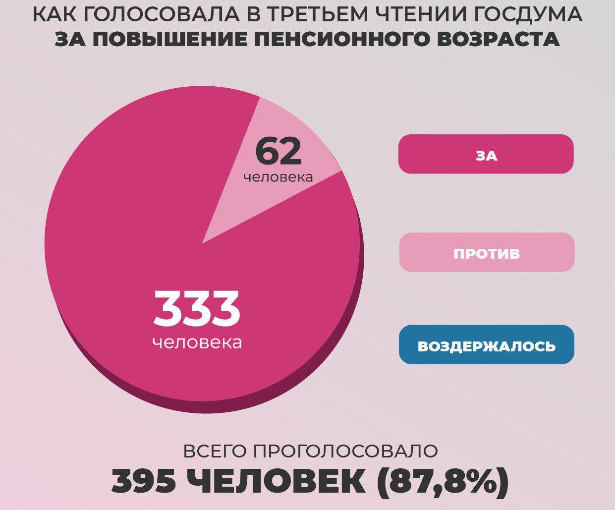 голосование в 3 чтении