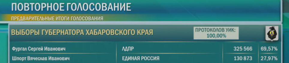 разгромное голосование в Хабаровском крае