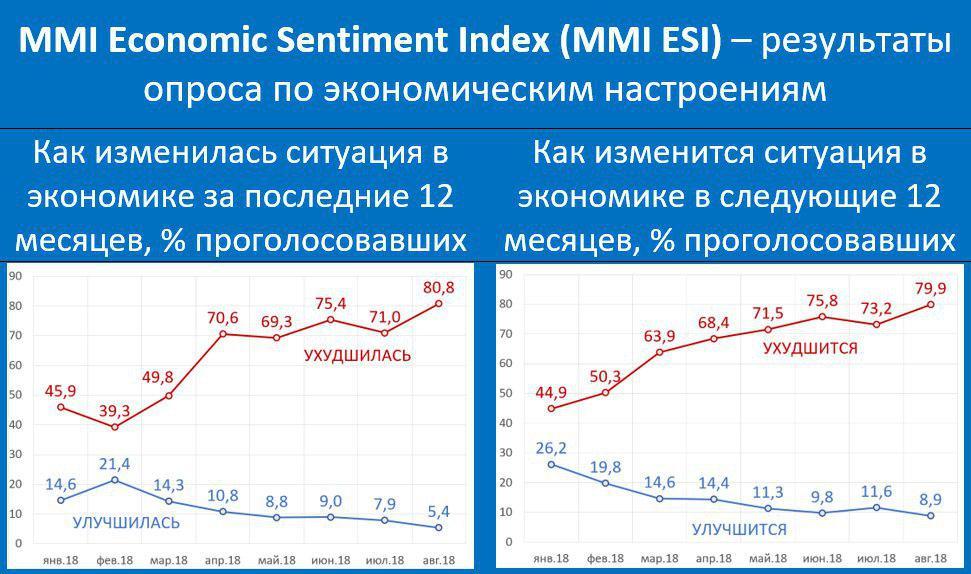 Ситуация в экономике