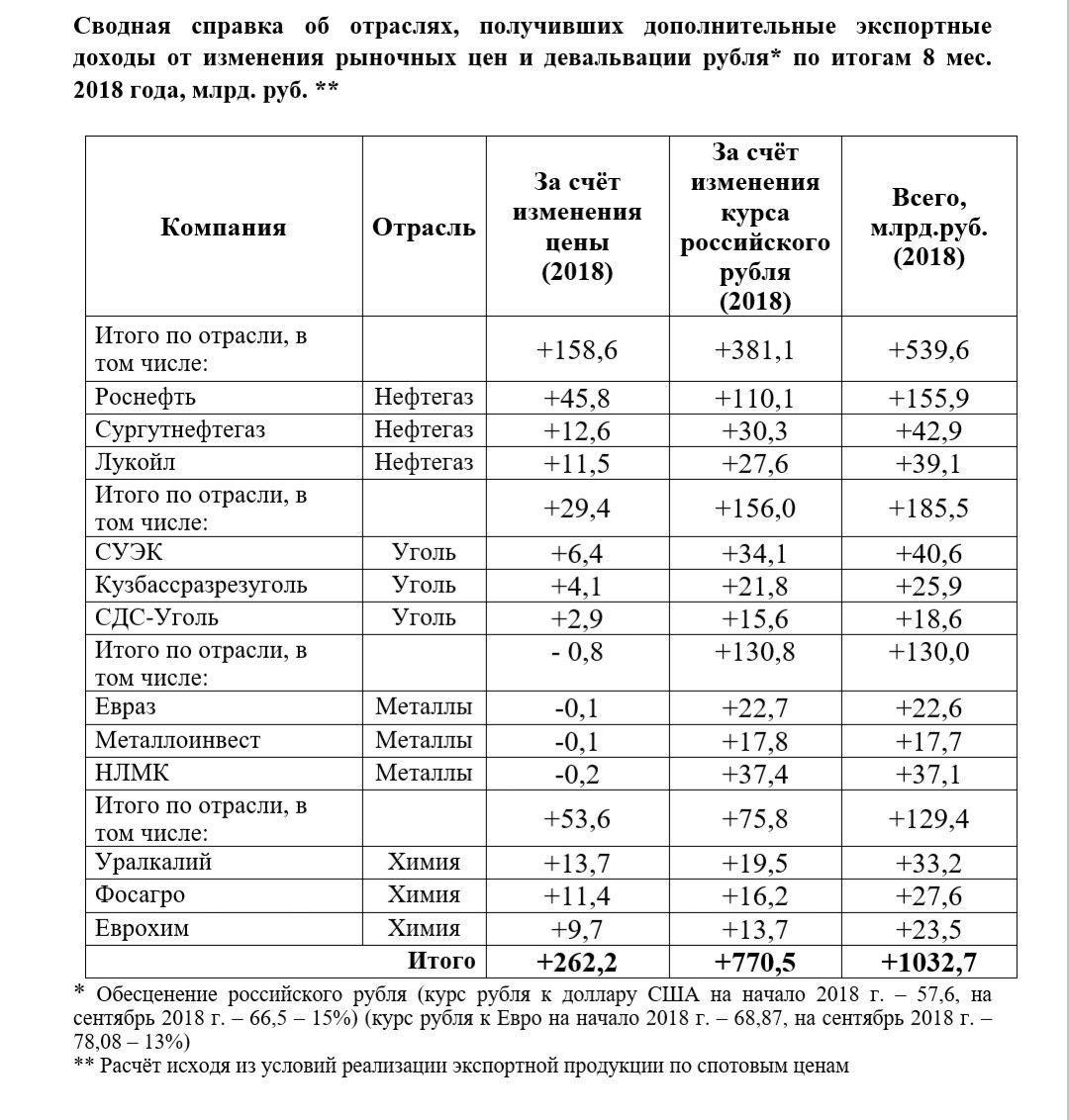 компании из списка Белоусова заработали триллион