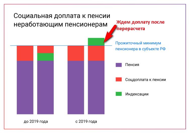 https://zen.yandex.ru/media/id/5cffec95648e8900ac545464/kak-izmenilas-moia-pensiia-v-2019-godu-5cfff48e6d3cef00b602ce18