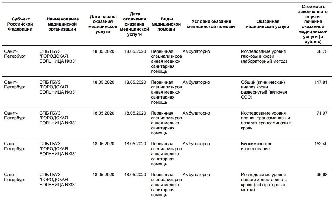 стоимость анализов крови в поликлинике